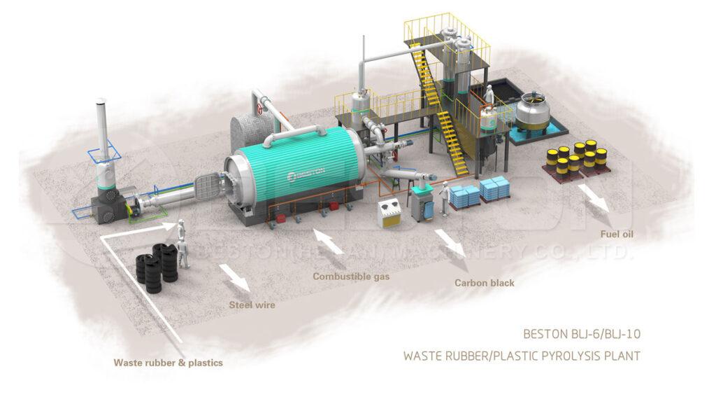 La máquina para pirólisis de plásticos y algunos detalles